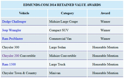 best retained value awards copy